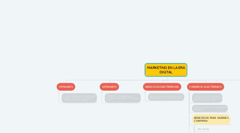 Mind Map: MARKETING EN LA ERA DIGITAL