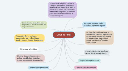 Mind Map: ¡JUST IN TIME!