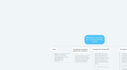Mind Map: Métodos de Valuación de inventarios (PEPS), (UEPS)