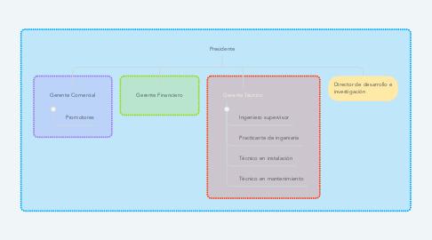 Mind Map: Presidente