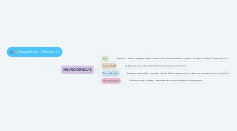 Mind Map: Mapa Mental - Módulo I (1)