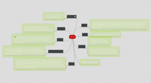 Mind Map: ASEAN