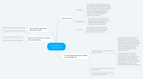 Mind Map: Estrategias de Comunicación
