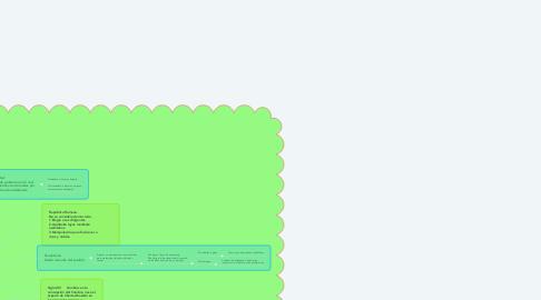 Mind Map: Historia de la democracia