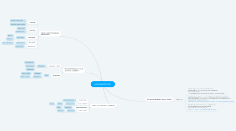 Mind Map: ARGUMENTACION