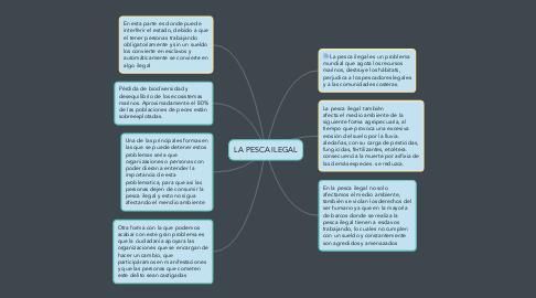 Mind Map: LA PESCA ILEGAL