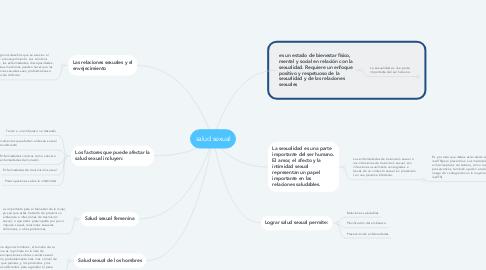 Mind Map: salud sexual
