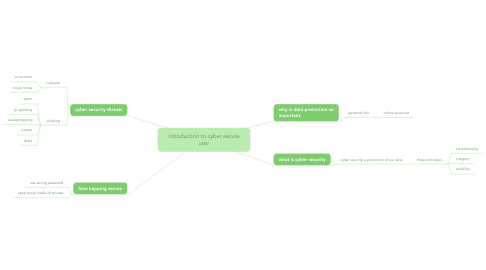 Mind Map: introduction to cyber secure user