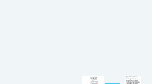 Mind Map: Techpro Internet Marketing Norfolk VA