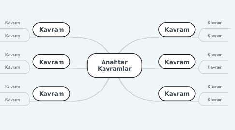 Mind Map: Anahtar Kavramlar