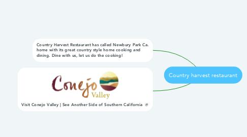 Mind Map: Country harvest restaurant