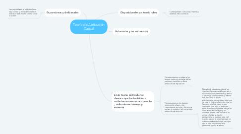 Mind Map: Teoría de Atribución Casual
