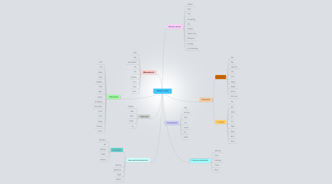 Mind Map: Adverb i norsk