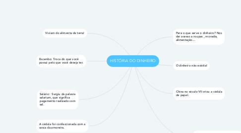 Mind Map: HISTÓRIA DO DINHEIRO