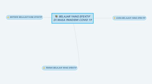 Mind Map: BELAJAR YANG EFEKTIF DI MASA PANDEMI COVID 19