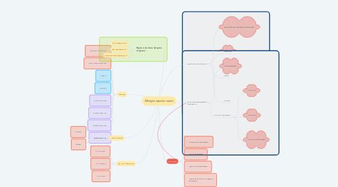 Mind Map: Микро эдийн засаг