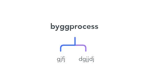 Mind Map: byggprocess