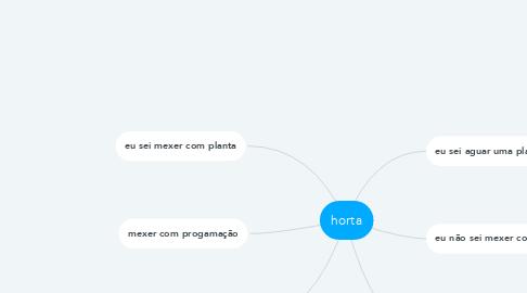 Mind Map: horta