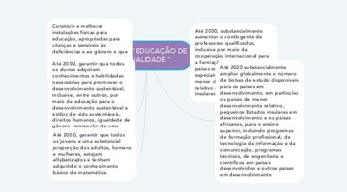 """Mind Map: ODS 4 """"EDUCAÇÃO DE QUALIDADE """""""