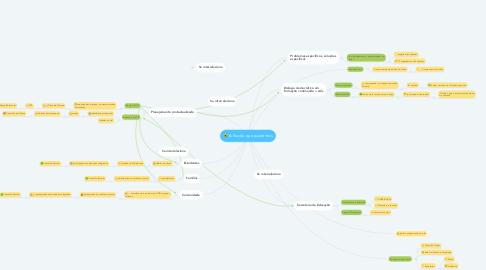 Mind Map: A Escola que queremos