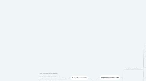 Mind Map: Requisitos de Software