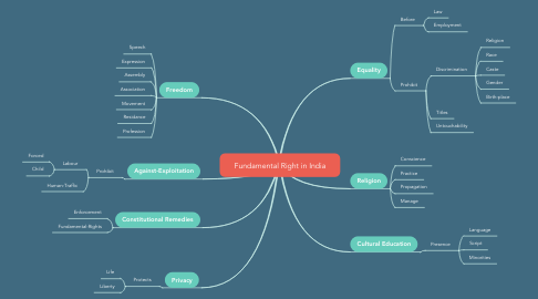 Mind Map: Fundamental Right in India