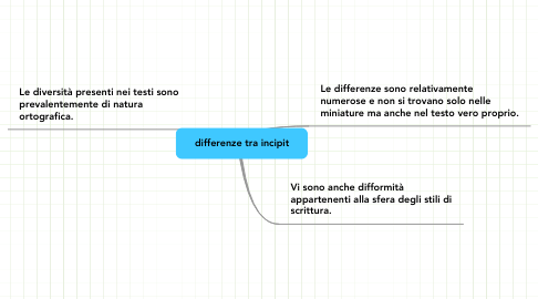 Mind Map: differenze tra incipit