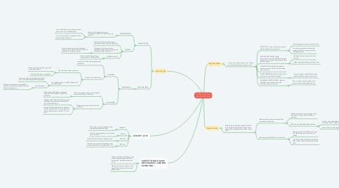 Mind Map: KONSEP INSAN DALAM PERSPEKTIF FALSAFAH