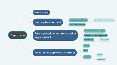 Mind Map: Yoga studio