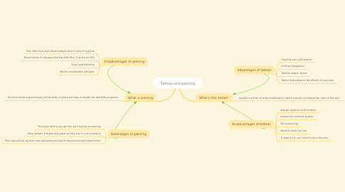 Mind Map: Tattoos and piercing