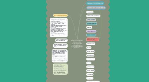 Mind Map: TRAYECTO SUGERIDO PRIMER AÑO LICENCIATURA EN CIENCIAS BASICAS CON ORIENTACIÒN EN FÌSICA