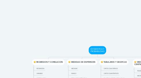Mind Map: ESTADISTICA Y PROBABILIDAD