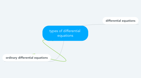 Mind Map: types of differential  equations