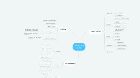 Mind Map: DISCIPLINA GPC