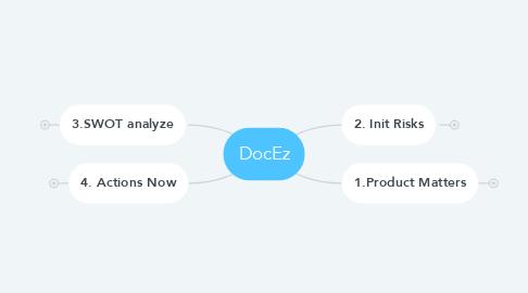 Mind Map: DocEz