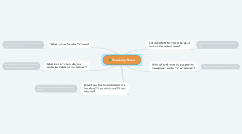 Mind Map: Breaking News