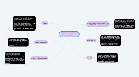 Mind Map: Acordo Ortogràfico
