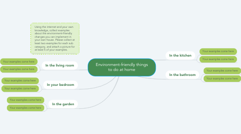 Mind Map: Environment-friendly things to do at home