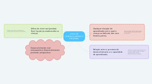 Mind Map: ZONA DE DESENVOLVIMENTO PROXIMAL