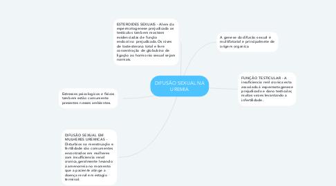 Mind Map: DIFUSÃO SEXUAL NA UREMIA