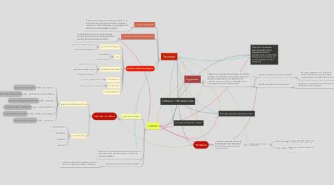 Mind Map: CIENCIA Y TECNOLOGIA