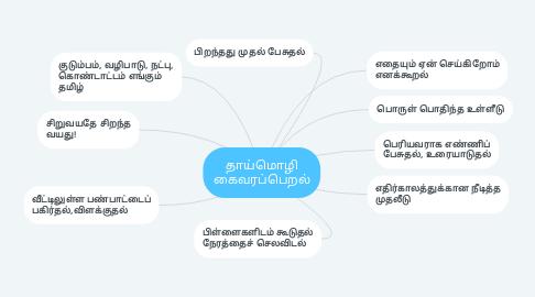 Mind Map: தாய்மொழி கைவரப்பெறல்