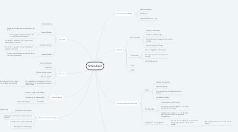 Mind Map: Schoolkind
