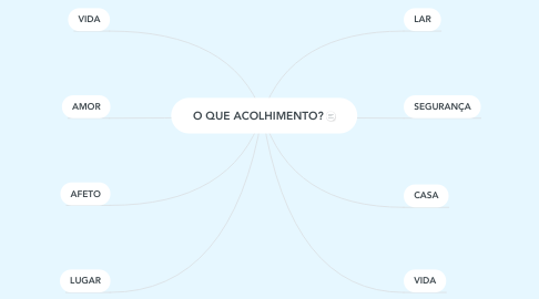 Mind Map: O QUE ACOLHIMENTO?
