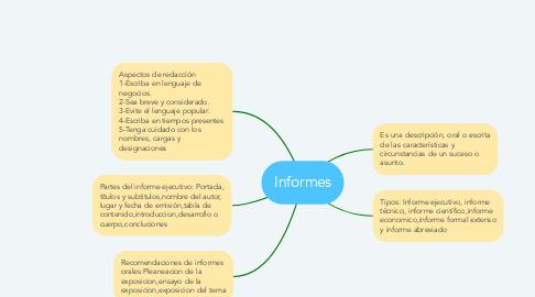 Mind Map: Informes