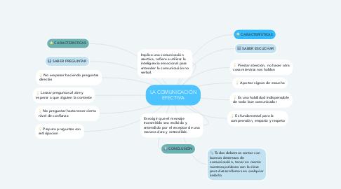 Mind Map: LA COMUNICACIÓN EFECTIVA