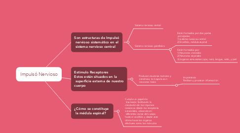 Mind Map: Impulsó Nervioso