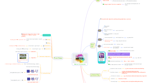 Mind Map: What is it?  It's all arond us