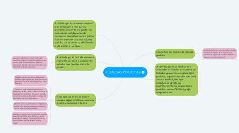 Mind Map: CIENCIAS POLITICAS