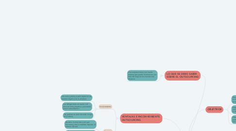 Mind Map: LEAN BUYING. LEAN SUPPLYING